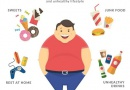 World Obesity Day : Unhealthy Lifestyle at the Centre of Health Problem